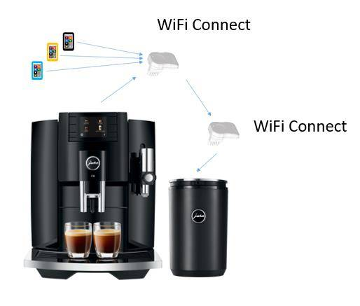 JURA Wifi Connect
